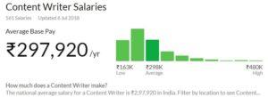 content writer salary