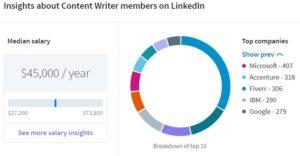 Contentwriter_Salary