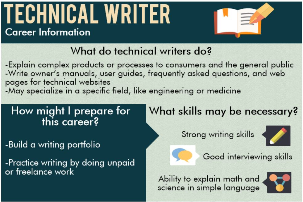 learntechnicalwriting